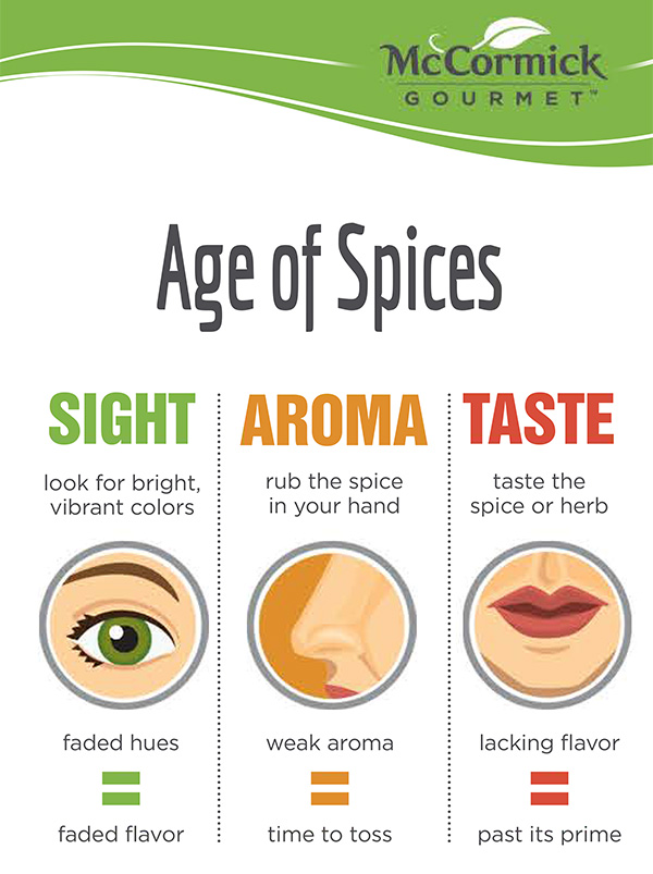 McCormick Age of Spices Infographic